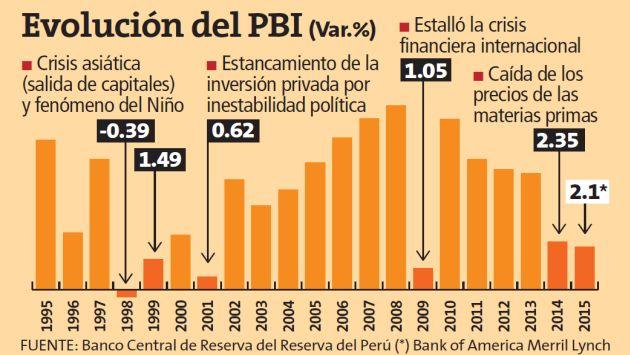 Evolución del PBI durante gobierno de Fujimori, Toledo y Alan García